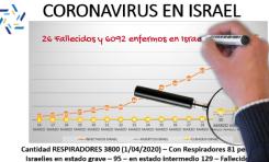 Cinco razones para entender por qué Israel enfrenta bien al Coronavirus