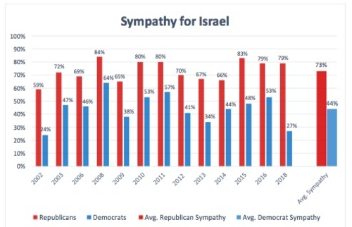 Nada nuevo en relación a cómo perciben Republicanos y Demócratas a Israel – por Daniel Pipes