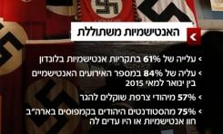 Antisemitismo 2015: 40% de los europeos se manifiestan en contra de los judíos