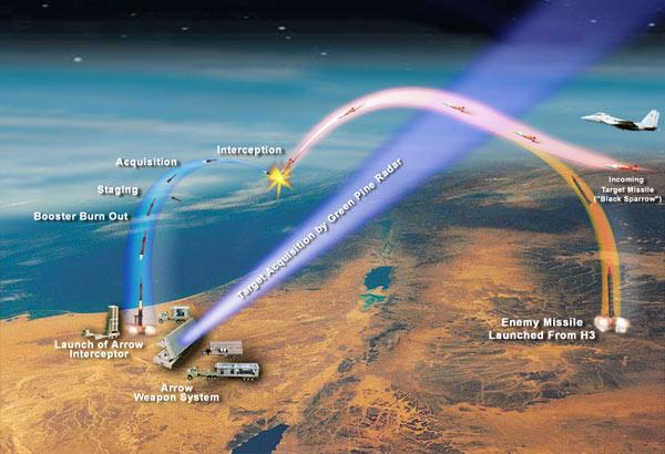 El Jetz (Arrow – Flecha) intercepta misiles sirios: Aspectos tecnológicos, políticos y operacionales – Por Uzi Rubin