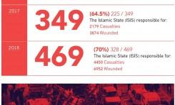 Ataques suicidas en 2018: Menos ataques y víctimas en menos países - Por Yoram Schweitzer, Aviad Mendelboim, Adi Gozlan (INSS)