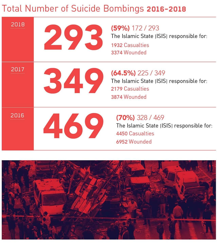 Ataques suicidas en 2018: Menos ataques y víctimas en menos países – Por Yoram Schweitzer, Aviad Mendelboim, Adi Gozlan (INSS)