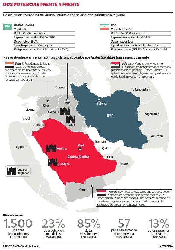 Implicaciones nacionales y regionales por la escalada del Conflicto Arabia Saudíta-Irán – Por Prof. Yoshua Teitelbaum
