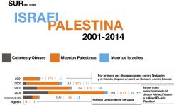Cohetes y muertos palestinos e israelíes en el SUR DEL PAIS (2001-2014)