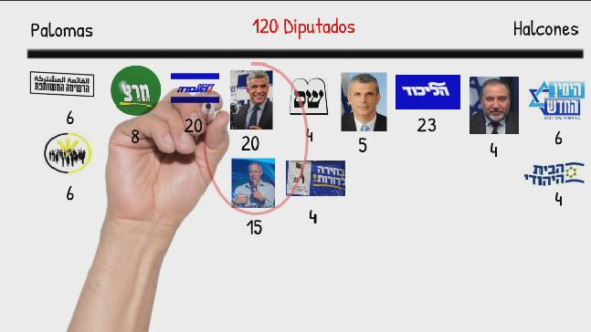 El secreto para predecir quién será el próximo Primer Ministro de Israel