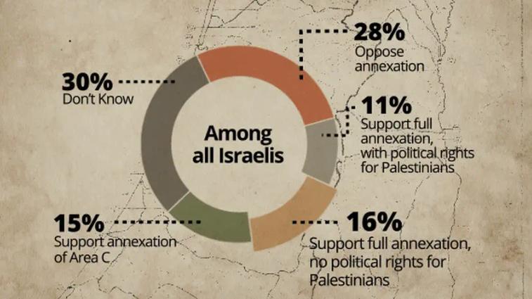 """Encuesta de Haaretz: 42% de los israelíes respaldan la anexión de Cisjordania, incluidos simpatizantes de los """"dos estados"""" – Por Dina Kraft (Haaretz)"""