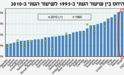 En 200 palabras: Israel sería el país con mayor pobreza entre los 34 más desarrollados