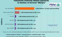 """""""Abbas y funcionarios de la Autoridad Palestina reafirman su compromiso de continuar pagando pensión a las familias de los prisioneros y mártires"""""""