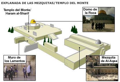 ¿Por qué tiene que cambiar el status quo en el Monte del Templo?  - Por Prof. Hillel Frisch