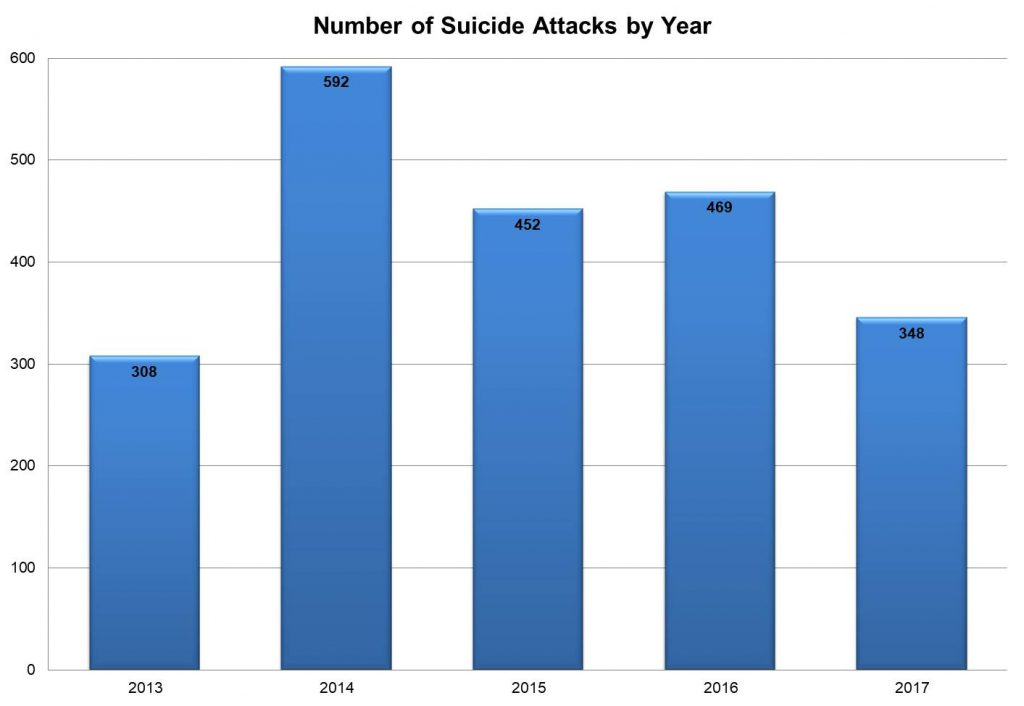 Reporte sobre ataques suicidas en el mundo durante 2017: Menos ataques y más mujeres atacantes suicidas – Por Aviad Mendelboim y Yoram Schweitzer (INSS)