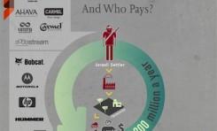 ¿Quién está ayudando al BDS? Who Profits (Quién se Beneficia) - Por Nadav Shragai (Israel Hayom)