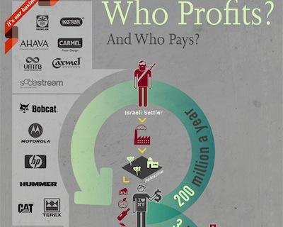 ¿Quién está ayudando al BDS? Who Profits (Quién se Beneficia) – Por Nadav Shragai (Israel Hayom)