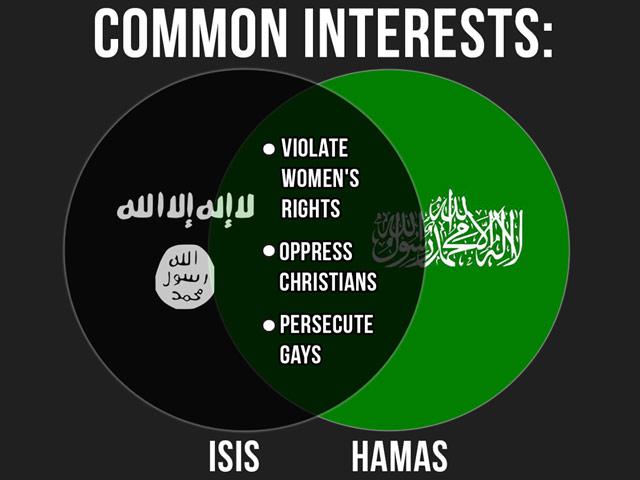 La unidad entre ISIS y Hamás – Por Beatriz W. de Rittingstein
