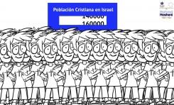 La situación de los cristianos en el medio oriente